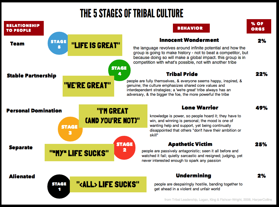 5 stages of tribal leadership